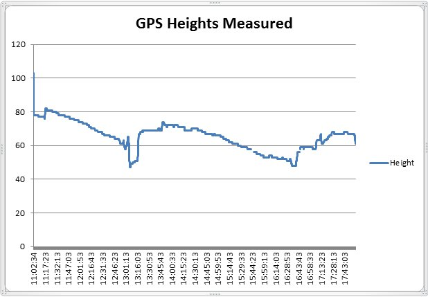 GPS heights measured