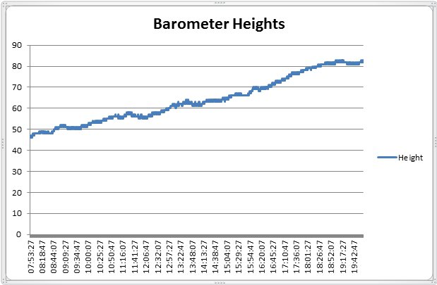 GPS Heights with barometer