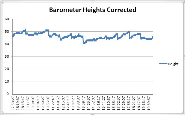 GPS heights barometer corrected